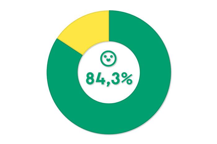 Cirkeldiagram som visar 84,3% nöjda kunder.